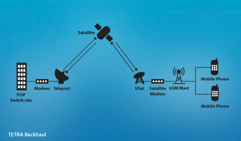 TETRA backhaul diagram