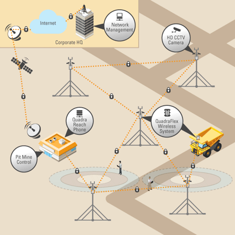 Outdoor wireless network diagram