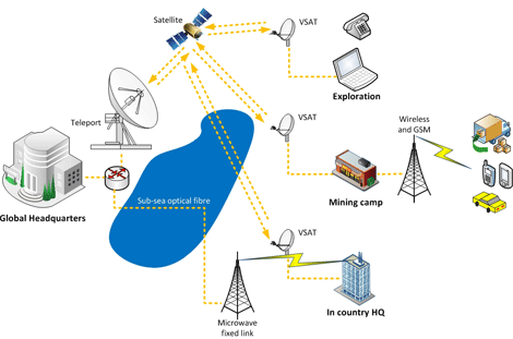 Global VSAT satellite network