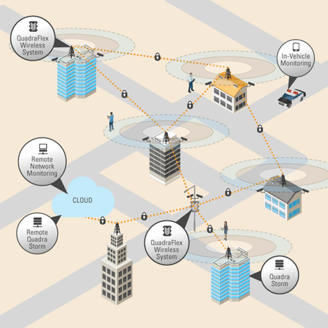 IP-based video surveillance network diagram